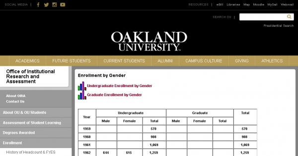 First OU Enrollment Statistics by Gender